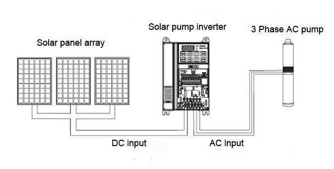 Remarkable The Application Of Pi9000 S Series Solar Pump Inverter On Wiring Digital Resources Almabapapkbiperorg